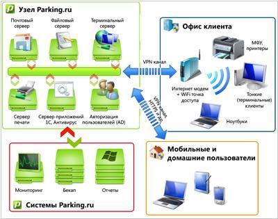 как бесплатно отправить сервер на хостинг