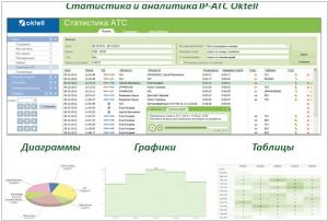 IP АТС Oktell